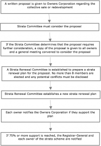 Strata-Renewal-Process